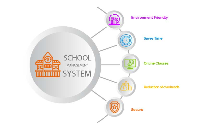 Custom Education Software and app Solutions