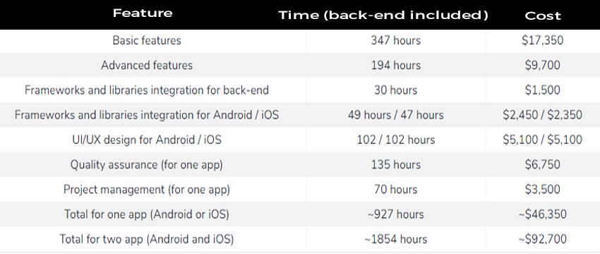 CCcost of App Development